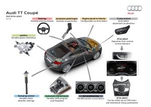 24A TT Coupe-drive select-E