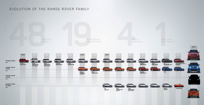 Range Rover Velar Tease Image_Evolution of the Range Rover Family.jpg